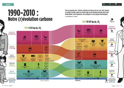 TerraEco_revolution_carbone