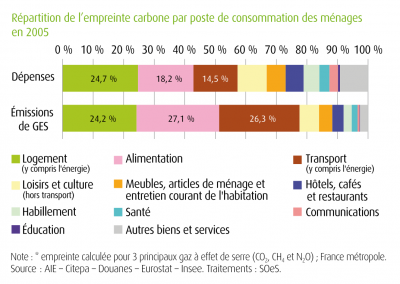 répartition carbone ménages