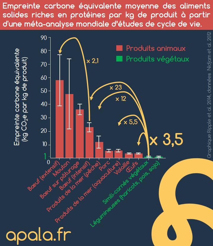 Empreinte carbone équivalente moyenne des aliments solides riches en protéines par kg de produit à partir d'une méta-analyse mondiale d'études de cycle de vie.