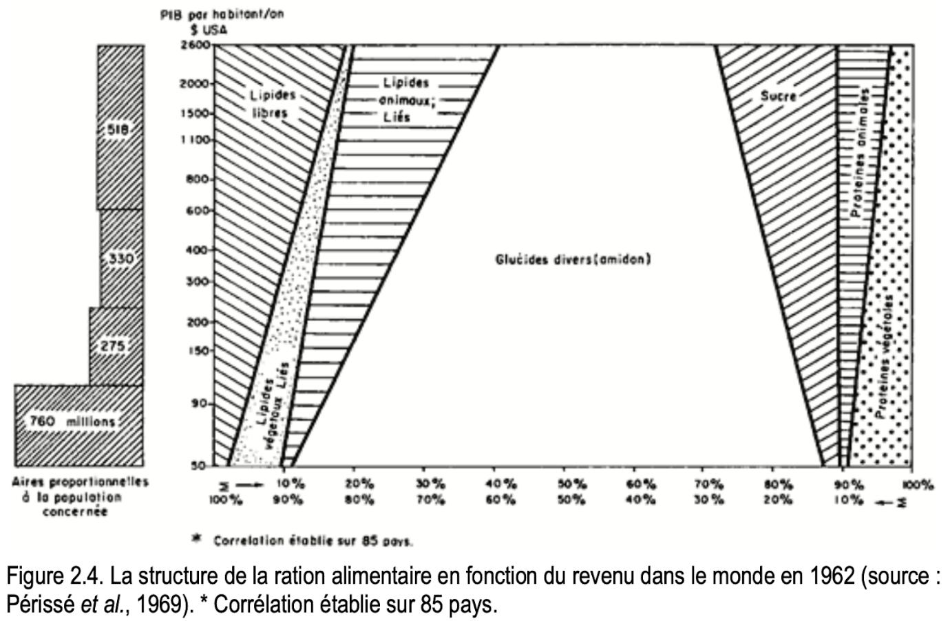 La structure de la ration alimentaire en fonction du revenu dans le monde en 1962