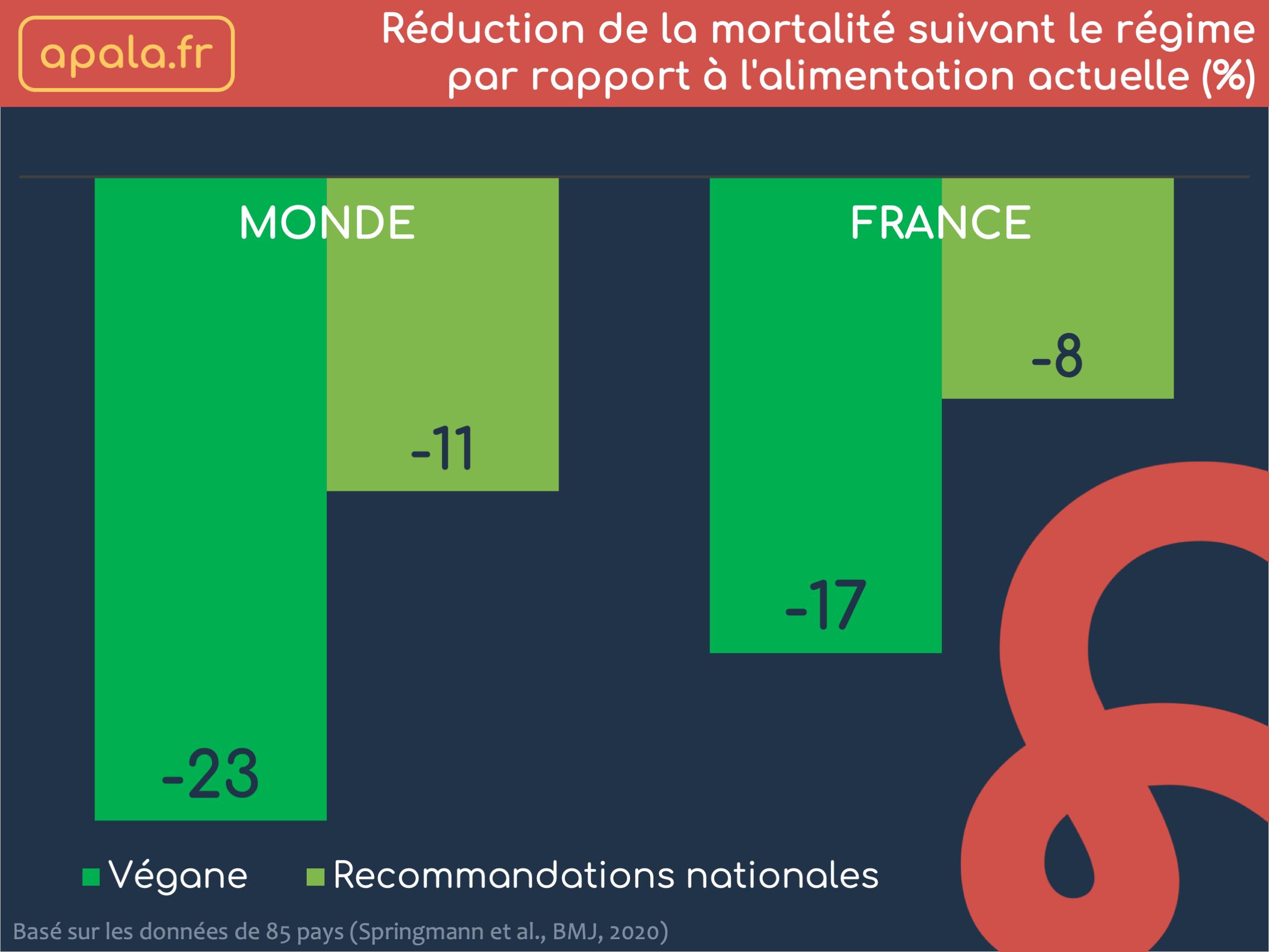 Réduction de la mortalité suivant le régime  par rapport à l'alimentation actuelle (%)